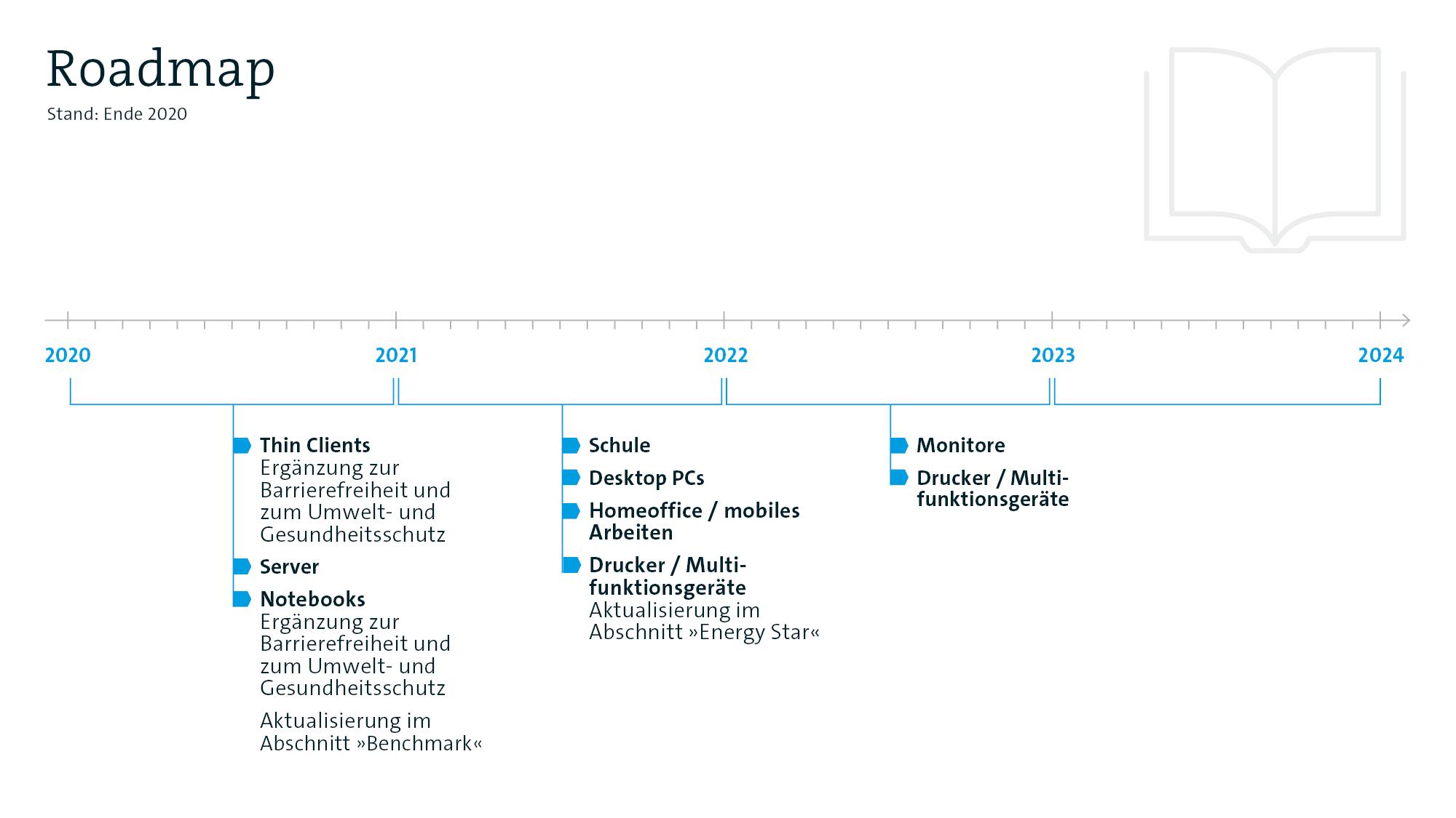 Roadmap_itk-beschaffung.de_2021